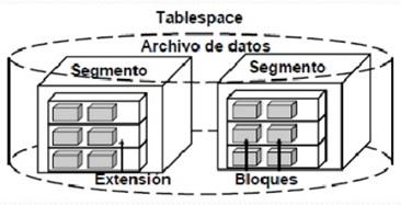 Arquitectura Lógica Documentación De Bases De Datos I